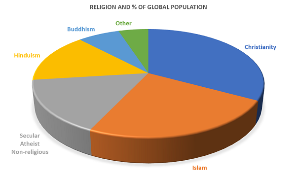 Mind-Blowing Statistics About Christianity You Need to Know